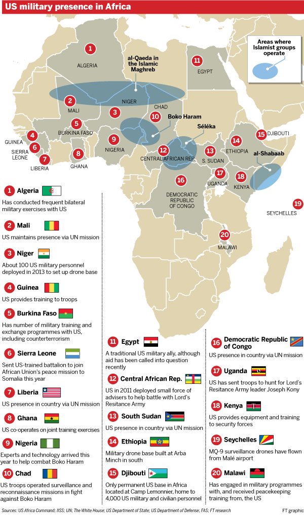 US military presence in Africa