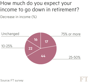 Chart: How much do you expect your income to go down in retirement?