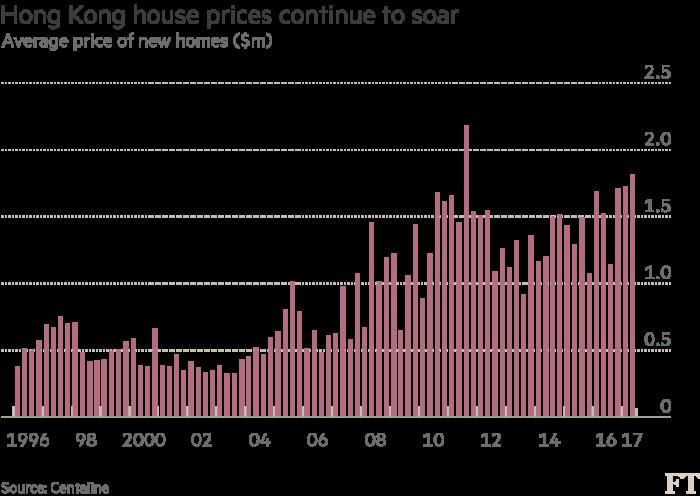 Hong Kong Average Price Of New Home Hits 18m Financial Times