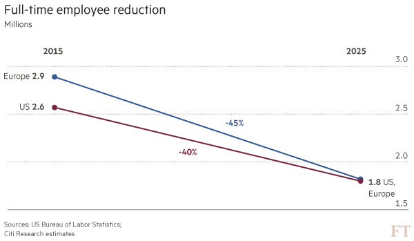 Employee reduction