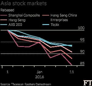 chart: Asia stock markets