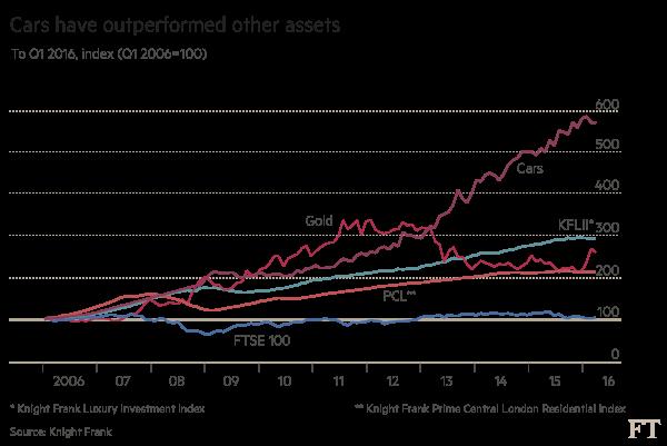 Cars have outperformed other assets