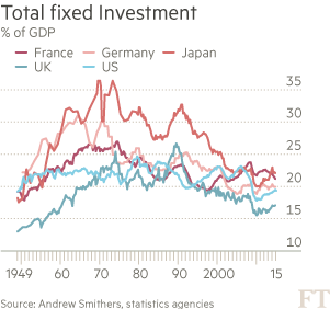 Total-fixed-Investment