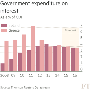 Government expenditure on interest