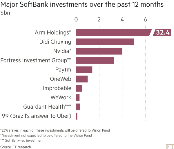 SoftBank's Son uses rare structure for $93bn tech fund | Financial Times