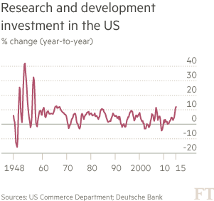 R&D-investment-in-the-US