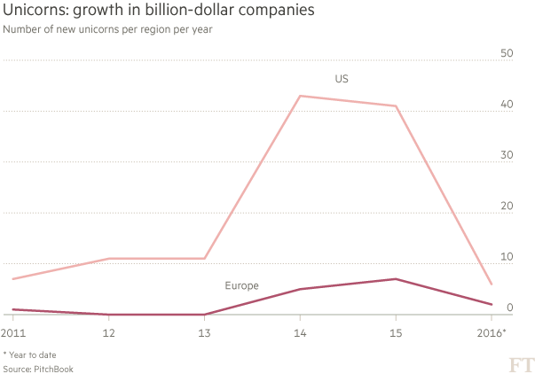 Chart: US and Europe unicorns