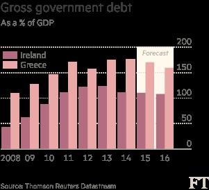 Gross government debt