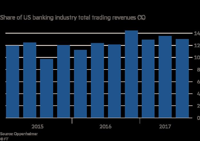 Morgan Stanley's rising star helps bank outshine Goldman | Financial
