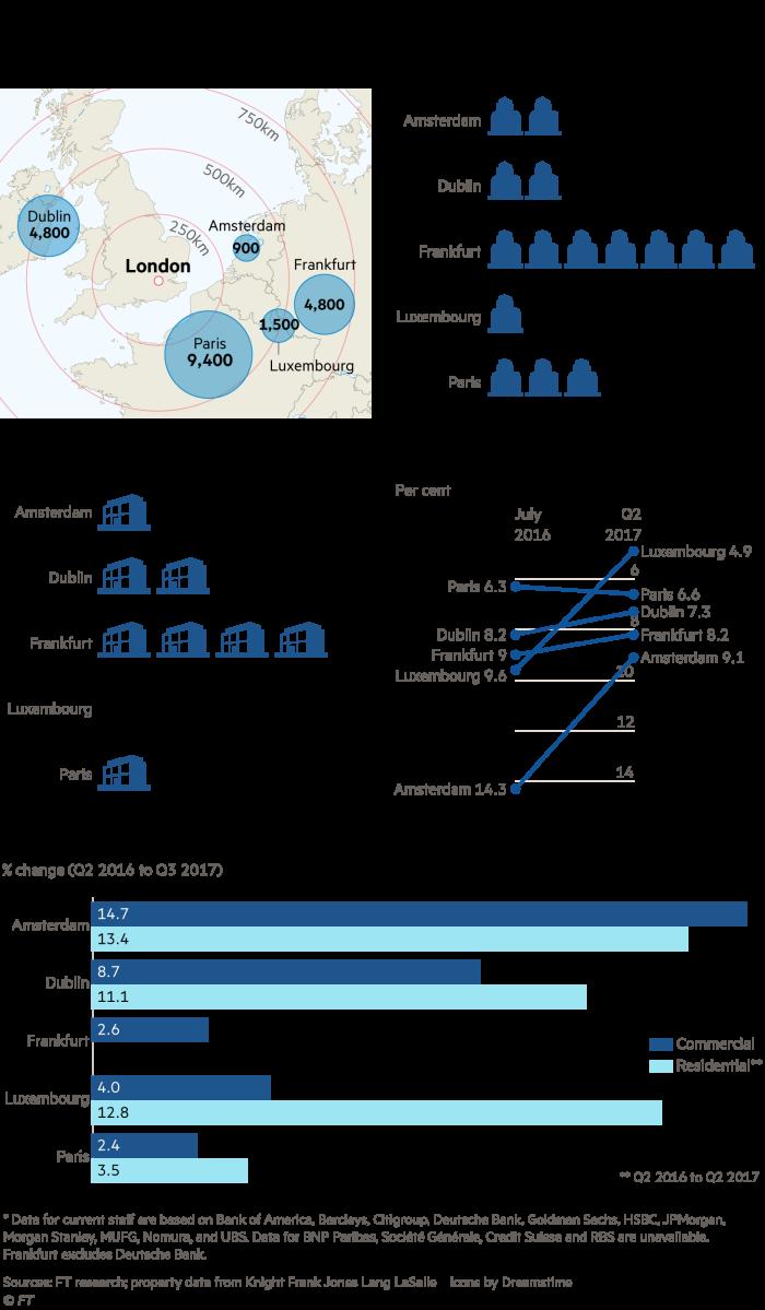 European banking centres