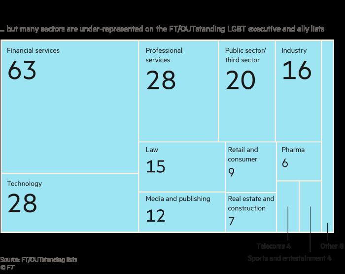 Executive diversity graphic