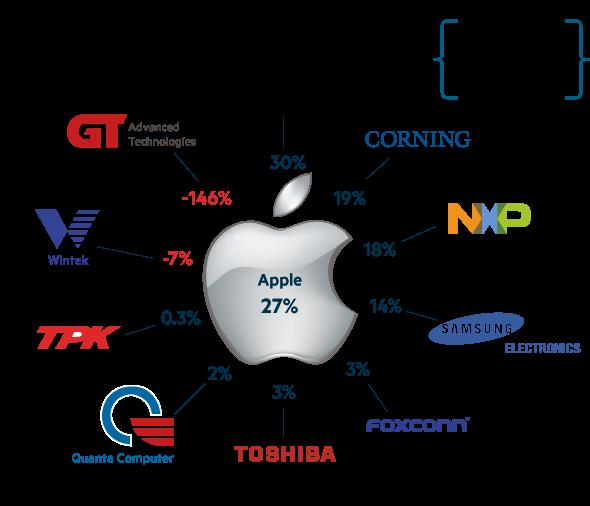 Lex Apple