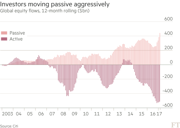 The quickening evolution of trading — in charts | Financial Times