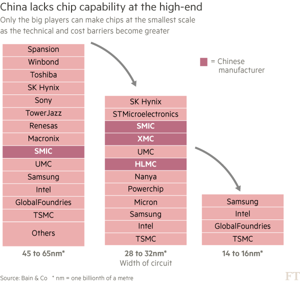 US concerns grow over Chinese chip expansion | Financial Times