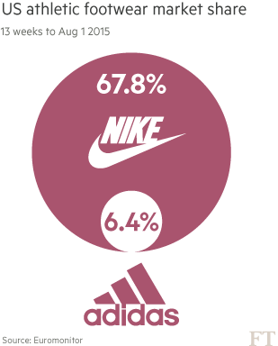 Adidas struggles to catch up with Nike's runaway success   Financial