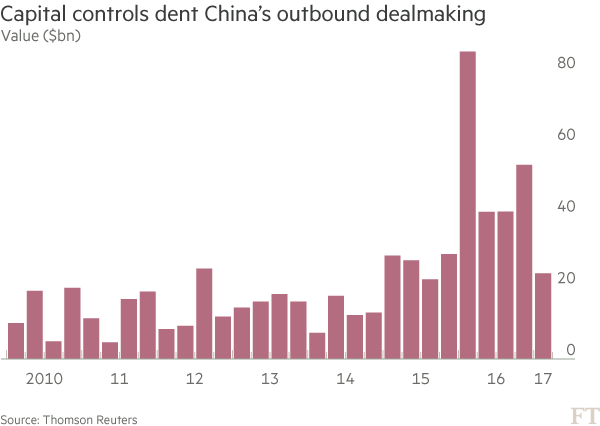Chart: Capital controls dent China's outbound dealmaking