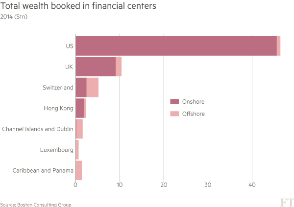 Chart: financial centres data