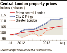 Central London property prices