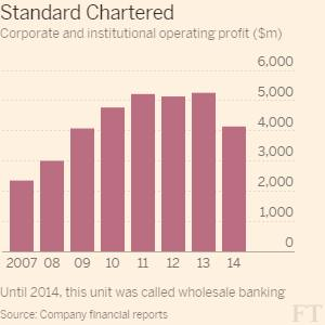 StanChart poaches HSBC commercial banking star | Financial Times