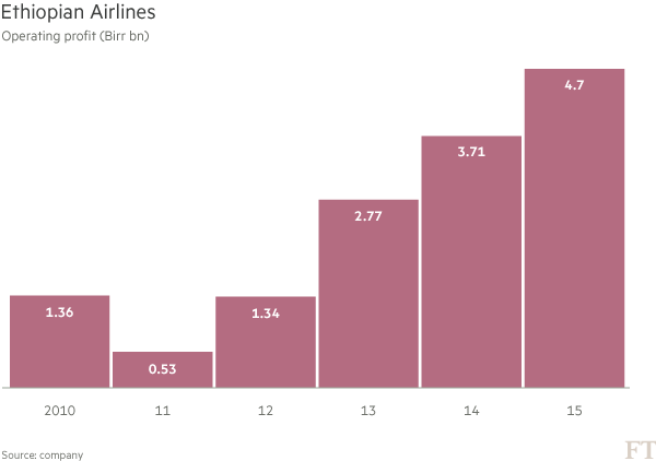 Ethiopian Airlines soars with help from the state