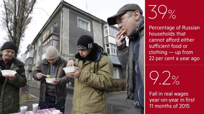 povetry in russia Moscow--the number of russians living below the poverty line will grow at its fastest pace in more than 17 years in 2016 as the oil-dependent economy contracts further, the world bank said wednesday the world bank revised its economic forecasts and now expects russia to spend rainy-day savings as.