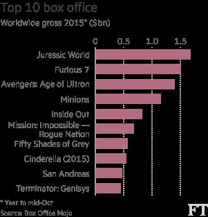 CHART: Top 10 box office (Worldwide gross, 2015)