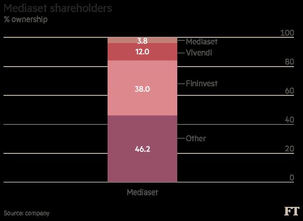 Mediaset chart