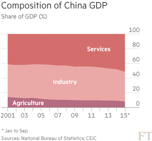 chart: Composition of China GDP