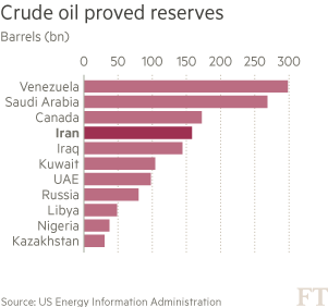 Chart: Crude oil proved reserves