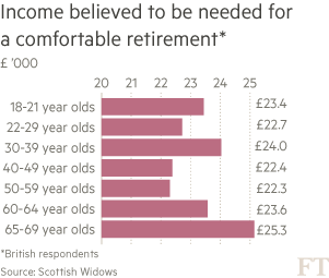 Retirement savings: how much is enough? | Financial Times