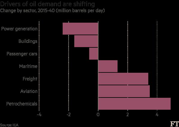 Big energy fears peak oil demand is looming   Financial Times