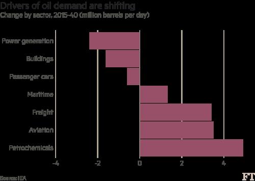 Big energy fears peak oil demand is looming | Financial Times