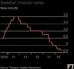 Swedish interest rates