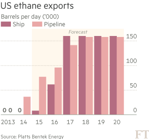 Ethane ships link US shale boom to Europe | Financial Times