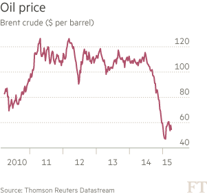 Chart: Oil price