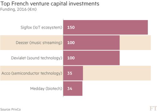 French tech start-ups find their feet   Financial Times