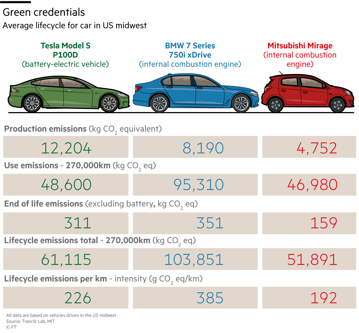 Green cars graphics