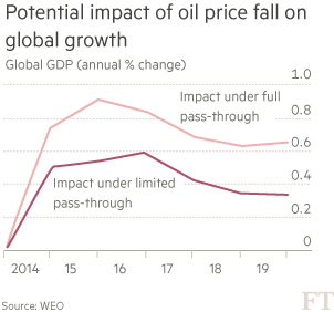Chart: Potential impact of oil price fall on global growth