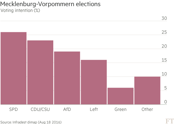 Chart: Germany elections