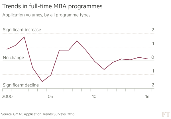 Changing course: a harder sell for MBAs | Financial Times