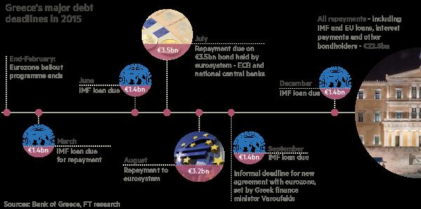 Greece debt forward-looking timeline chart