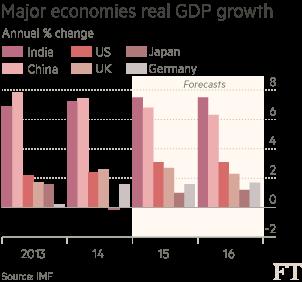 Chart: Major economies real GDP growth