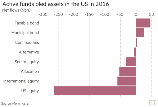 Capital Group takes on the passive investors | Financial Times