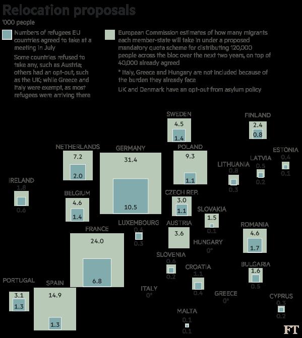 Migrant relocation map