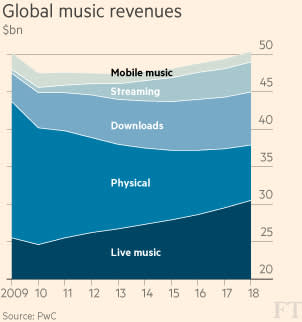 Music streaming revenues chart