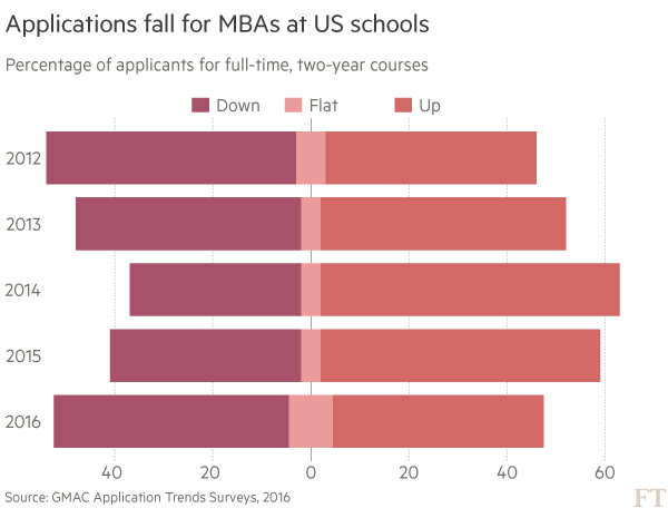 Changing course: a harder sell for MBAs   Financial Times