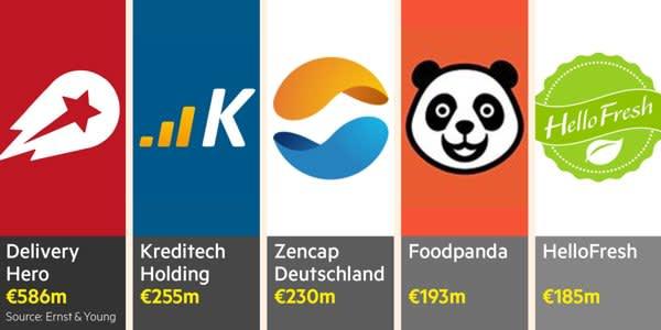 Delivery Hero, Kreditech Holding, Zencap Deutschland, Foodpanda, HelloFresh