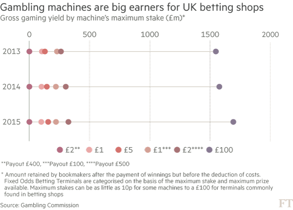 Bookies wait for outcome on fixed-odds stakes | Financial Times