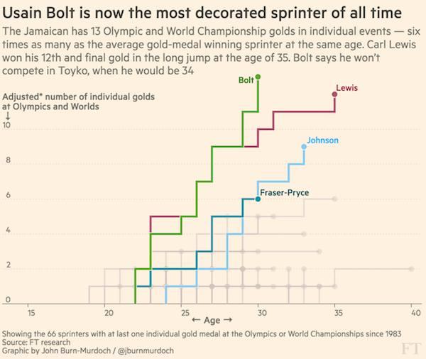 Rio Olympics 2016: a visual analysis of Phelps, Biles and