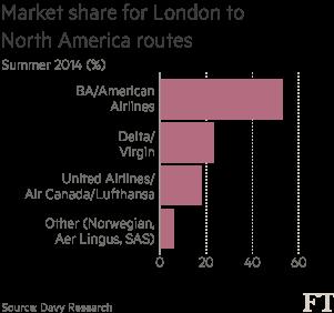 Air Travel The Low Frills Long Haul Gamble Financial Times